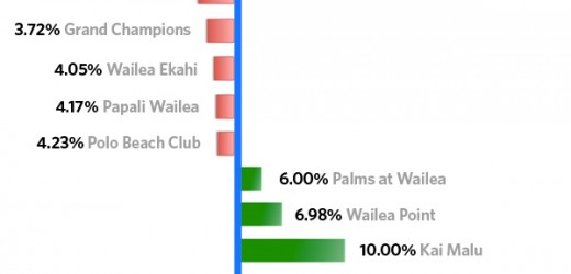 Chart showing Wailea condos which are scarce and abundant