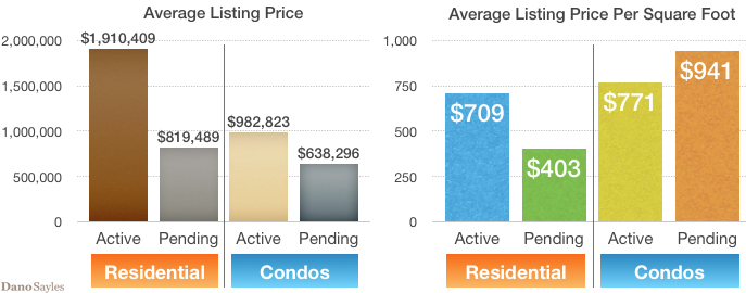 September Active Listing Price