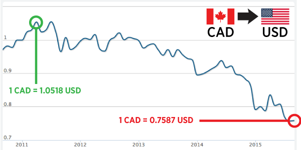 Canadian Currency Chart