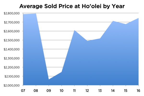 This chart shows the significant rebound for the average sales price for luxury condos at Ho'olei