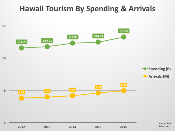 hawaii tourism spend & arr 2016png